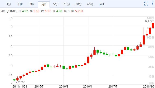 里拉/美元创历史最低 总统允许其继续跌