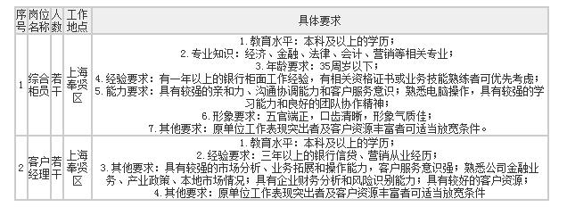 2018温州银行上海分行社会招聘