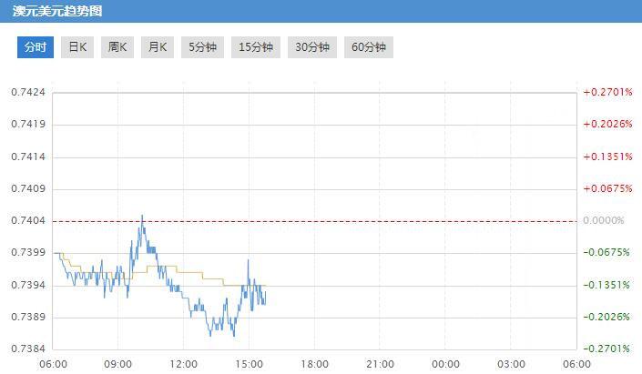 澳联储决议将来 澳元兑美元恐有大变