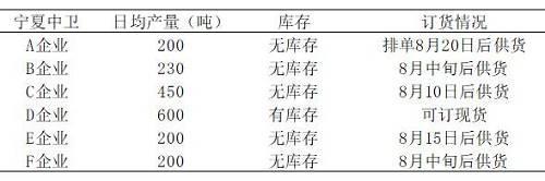 """硅铁 ・ 持续扩仓,上演""""挤水分""""行情丨调研报告"""