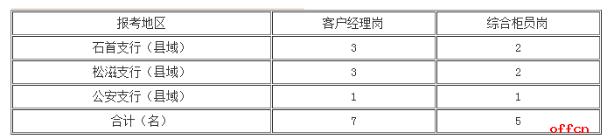 2018湖北银行荆州分行社会招聘
