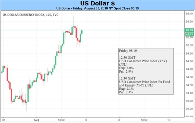 本周重要数据缺乏 美元指数或将回调