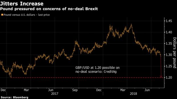 英国若无协议退欧 英镑或下跌10%