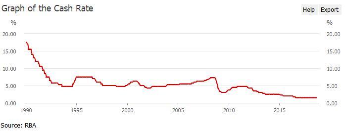 澳联储两年按兵不动 澳元小幅上涨