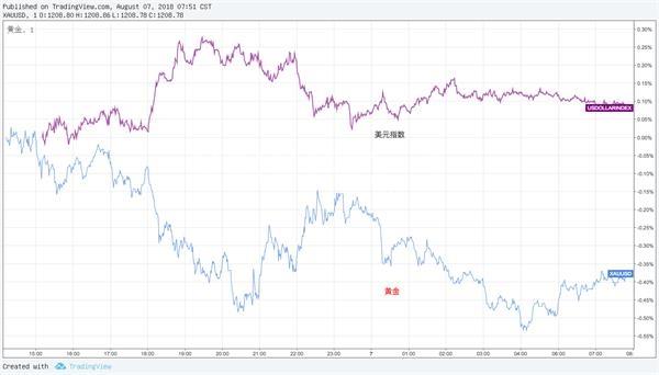 美元、美股同时上涨之际 投资者却抱紧避险资产