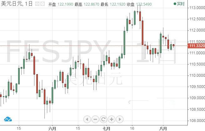 未来数月美元/日元要大跌?