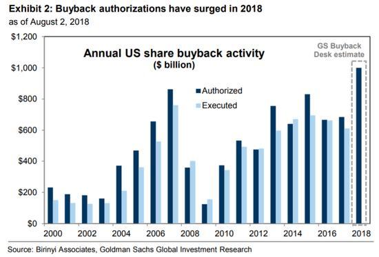 高盛:1万亿美元回购将推动美股继续前进