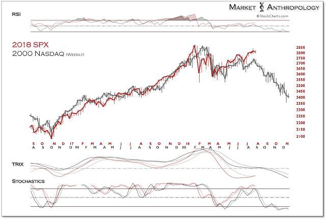 """这张图令华尔街""""心惊胆战"""":如今美股正在""""Ctrl V""""2000年的那场泡沫"""
