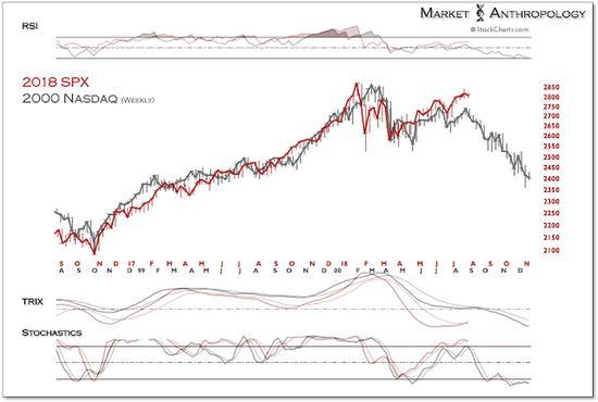 """如今美股正在""""Ctrl V""""2000年的那场泡沫"""