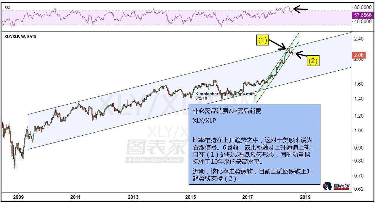 消费者指标跌破趋势线支撑 暗示美股风险或将增加
