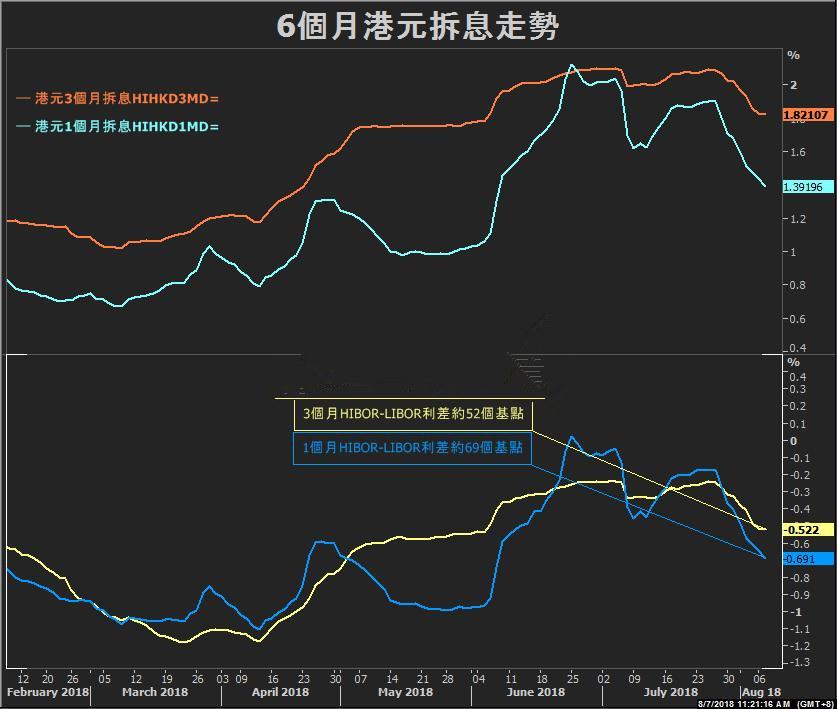 港元拆息跌破1.4%