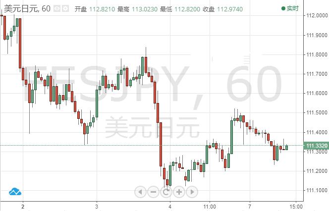 美元/日元短线走势缺乏方向性