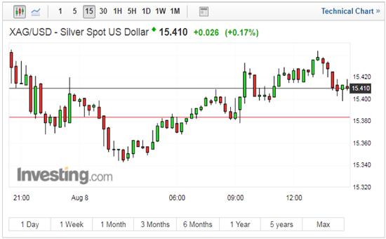 8月8日白银价格走势分析