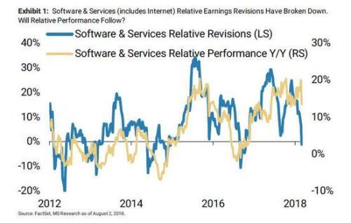 大摩坚定看空美股 科技股、成长股暂时还没应验