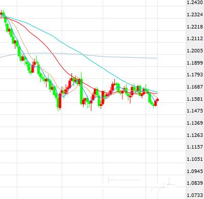 欧元 日元短线操作