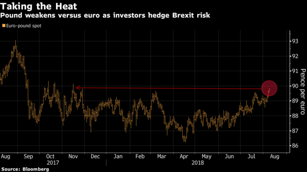 英镑/欧元大跌至九个月低位