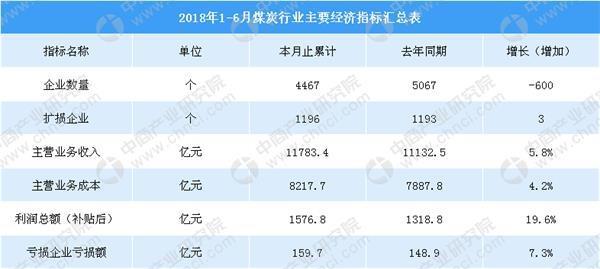 2018年中国原煤产量为29801.7万吨 同比增长1.7%