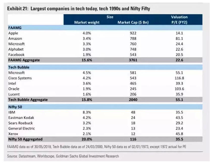 """高盛与大摩开""""撕"""":科技股还有没有未来"""
