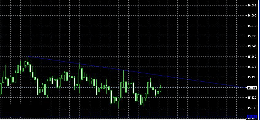 白银价格震荡不改变 高抛低吸等待突破
