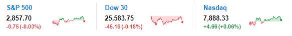 美股三大指数集体低开 科技股创三年连涨记录