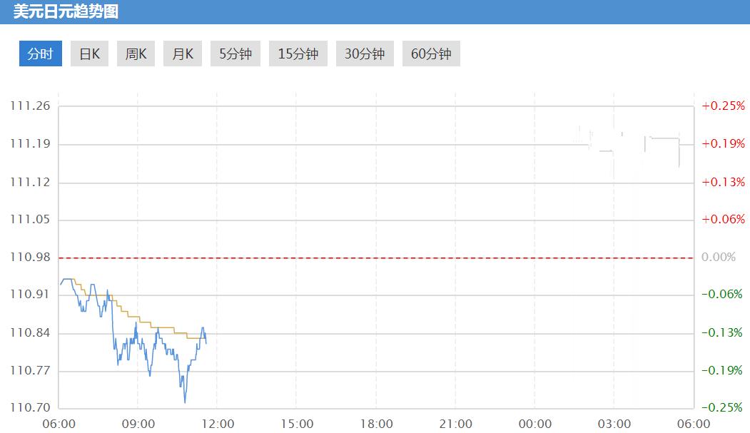 日元/美元未来将涨破天际?