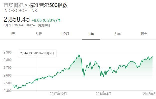从这个指标来看 美股比互联网泡沫时期还贵了一倍