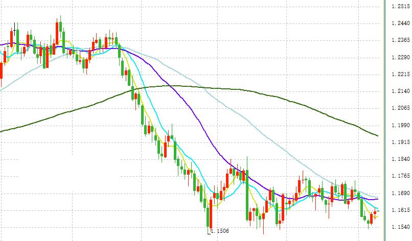 欧元/美元短线分析