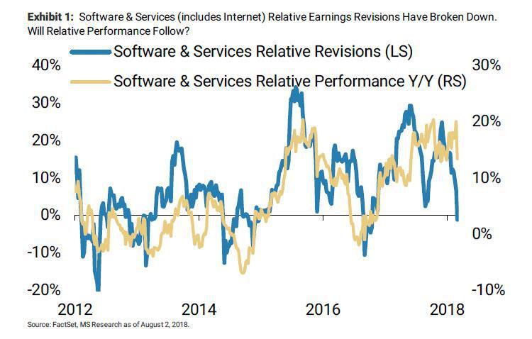 美股估值接近年内低位 股票真的便宜了吗