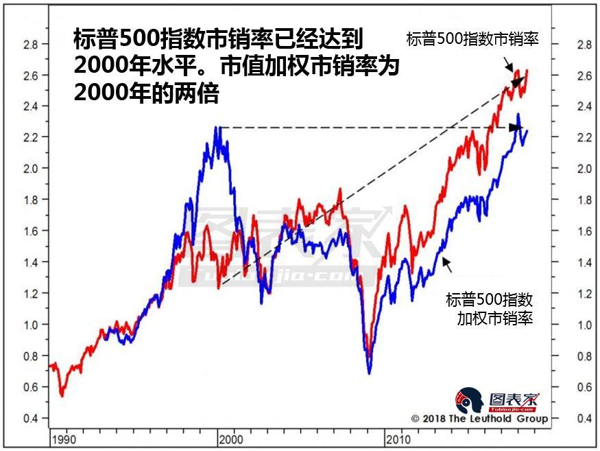 """相关性极高 美股或重演2000年崩盘""""噩梦"""""""