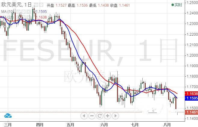 欧元/美元技术前景分析