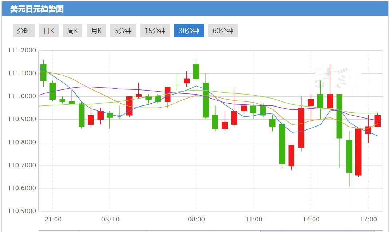 市场动荡再起 日元兑G10货币上涨