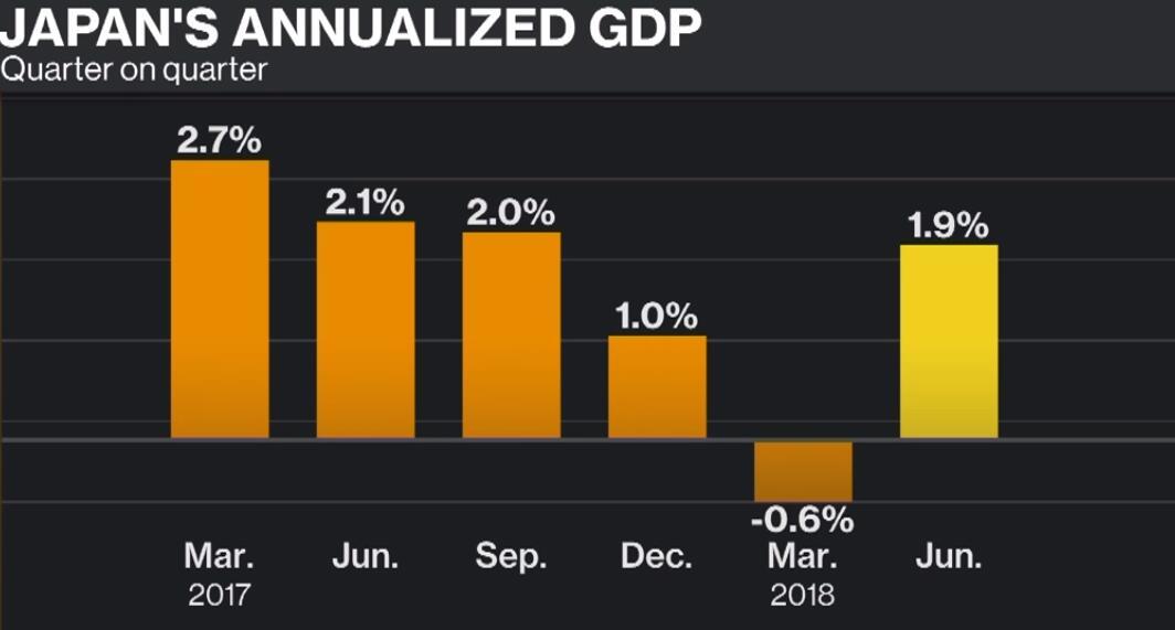 日本第二季度经济扩张1.9%