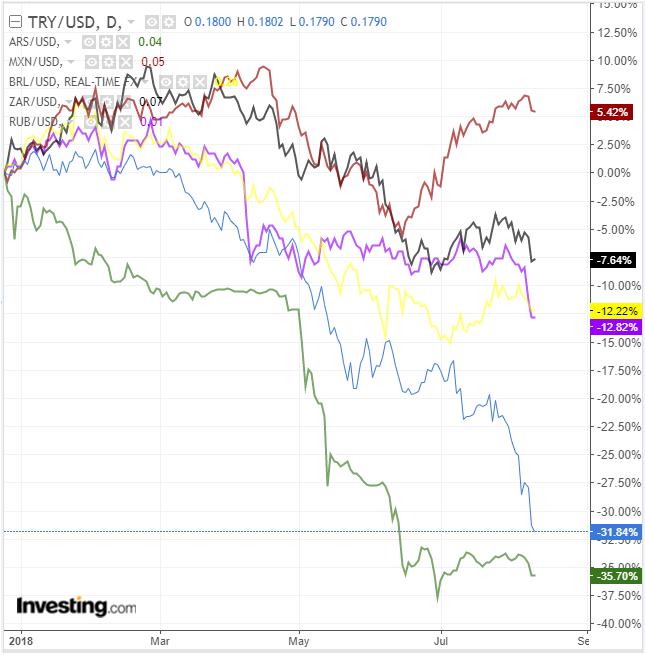 8月新兴市场货币加速下跌