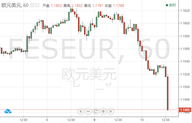 美指破96关口 欧元失守1.15