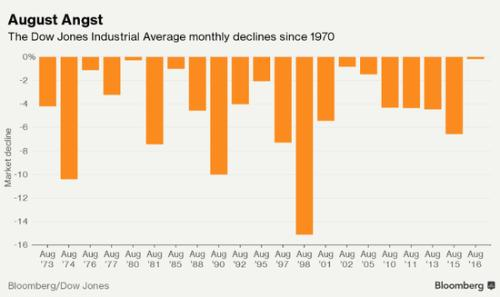 八月份风险多 历史可能重演