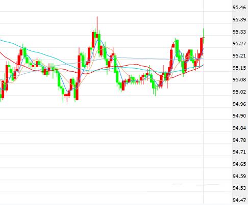 美元涨势下里拉跌至历史低位