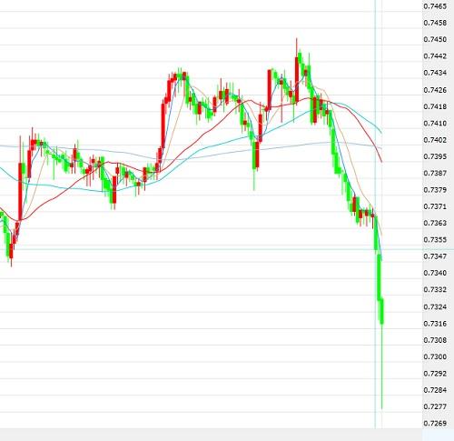 澳元/美元趋势追踪