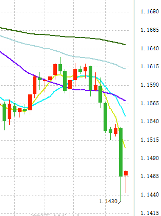 欧元进一步大跌?不仅是因为里拉崩盘