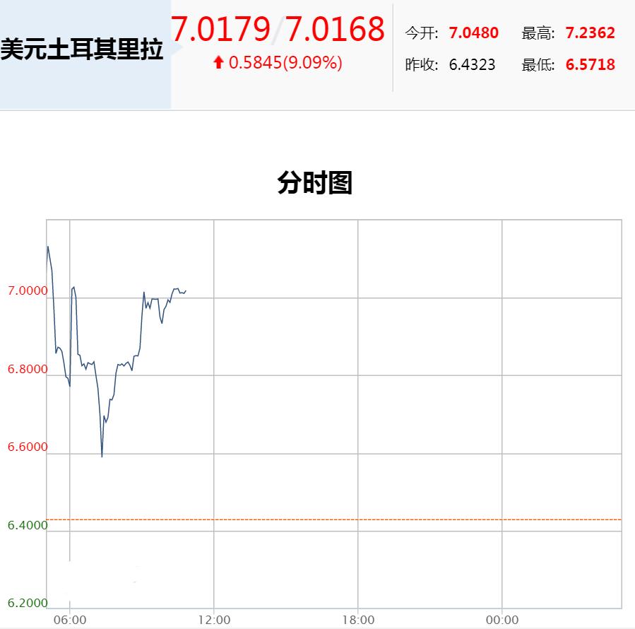 通胀失控 里拉/美元暴跌