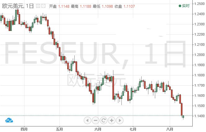 恐怖数据本周来袭 欧元英镑日元预测