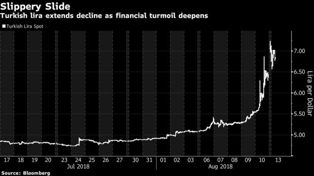 土耳其深陷危机 堪比金融危机