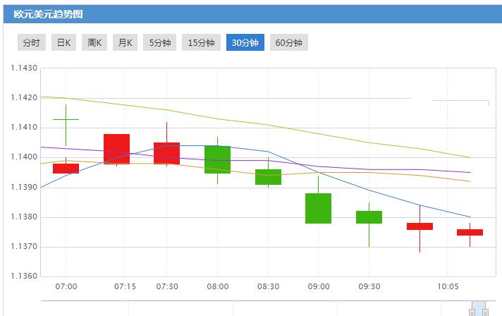 里拉大跌 欧元或将持续性下跌