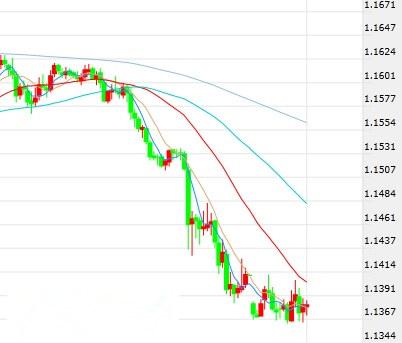 欧元/美元短线操作建议