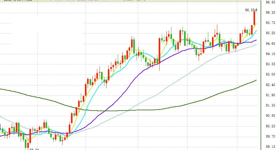 市场青睐美元 欧元或遭不测