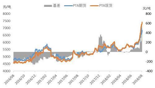 图2:PTA基差数据来源:Wind、方正中期研究院