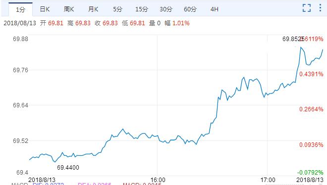 新兴市场受里拉暴跌影响 卢比/美元