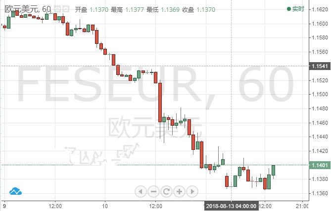欧元收复1.14 避险情绪降温