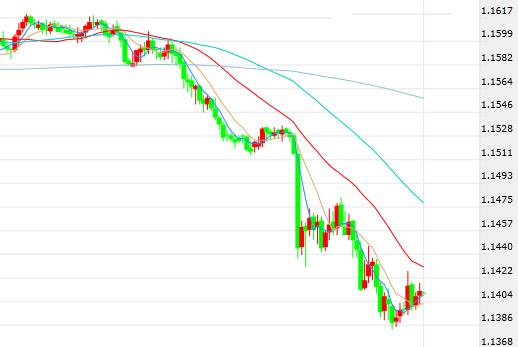 欧元/美元现超卖现象 13月来首破1.14