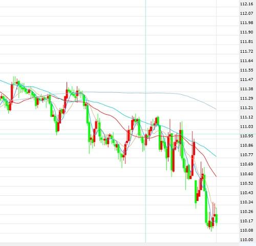 美元/日元趋势追踪