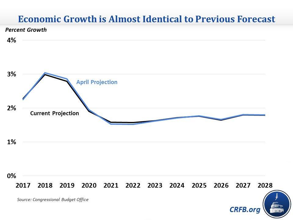 美国经济增长强劲 但明年或将减速